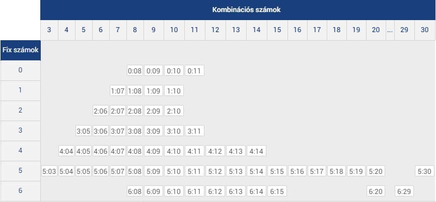 skandináv lottó kombinációs lottó lényege